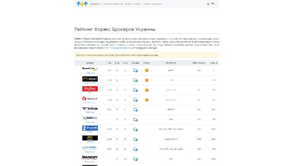 www.forex-ratings-ukraine.com/